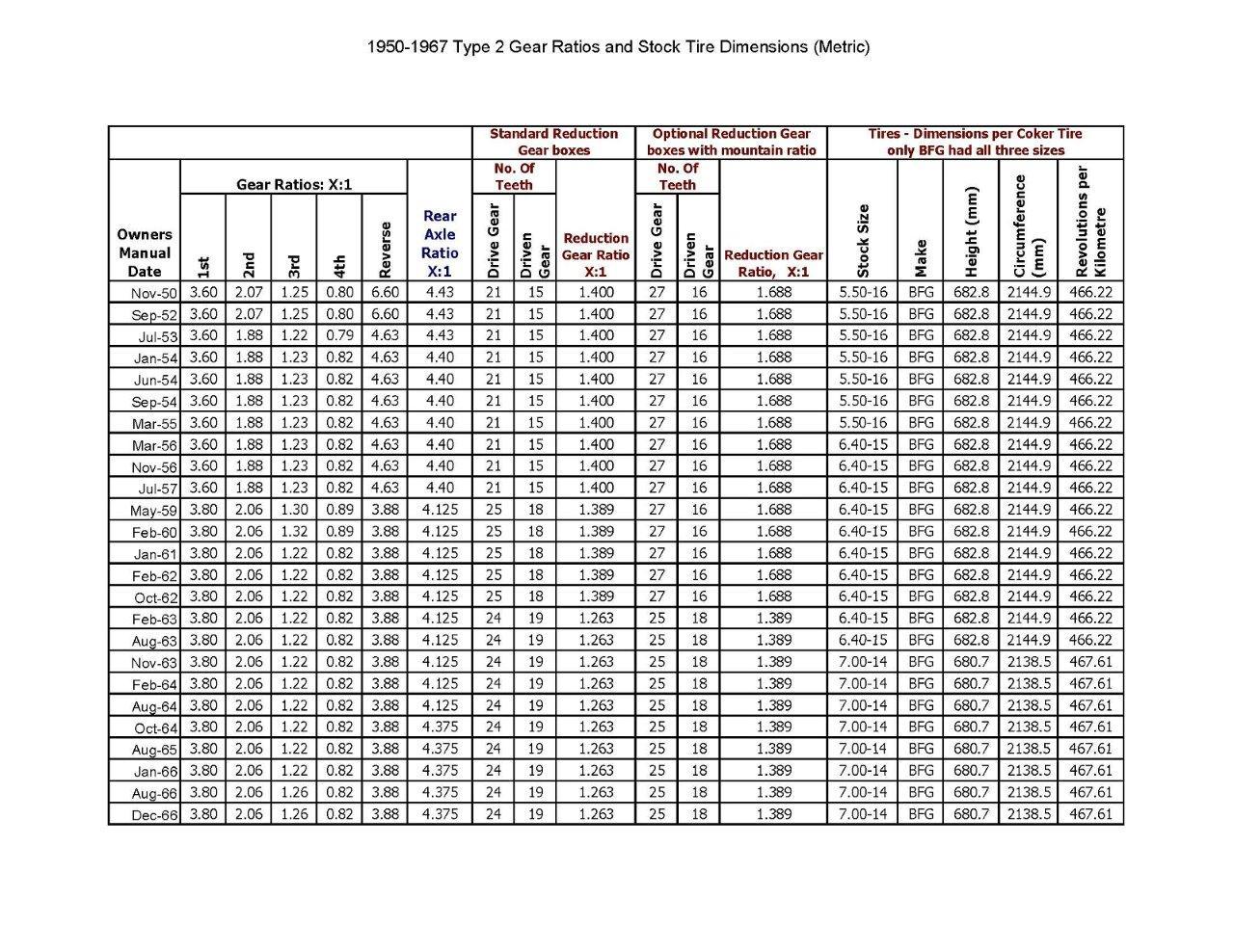 TheSamba com :: Split Bus - View topic - 1950-1967 Type 2 Gear Ratios