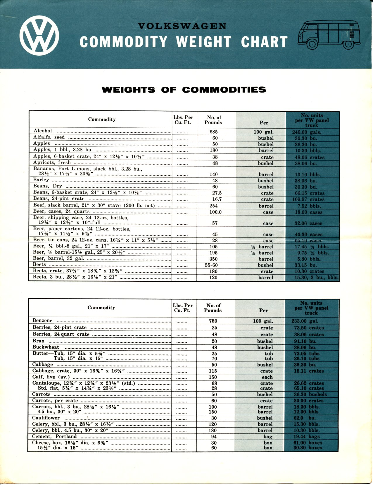 Thesamba vw archives vw bus commodity weight chart copyright 1996 2016 everett barnes all rights reserved not affiliated with or sponsored by volkswagen of america forum powered geenschuldenfo Images