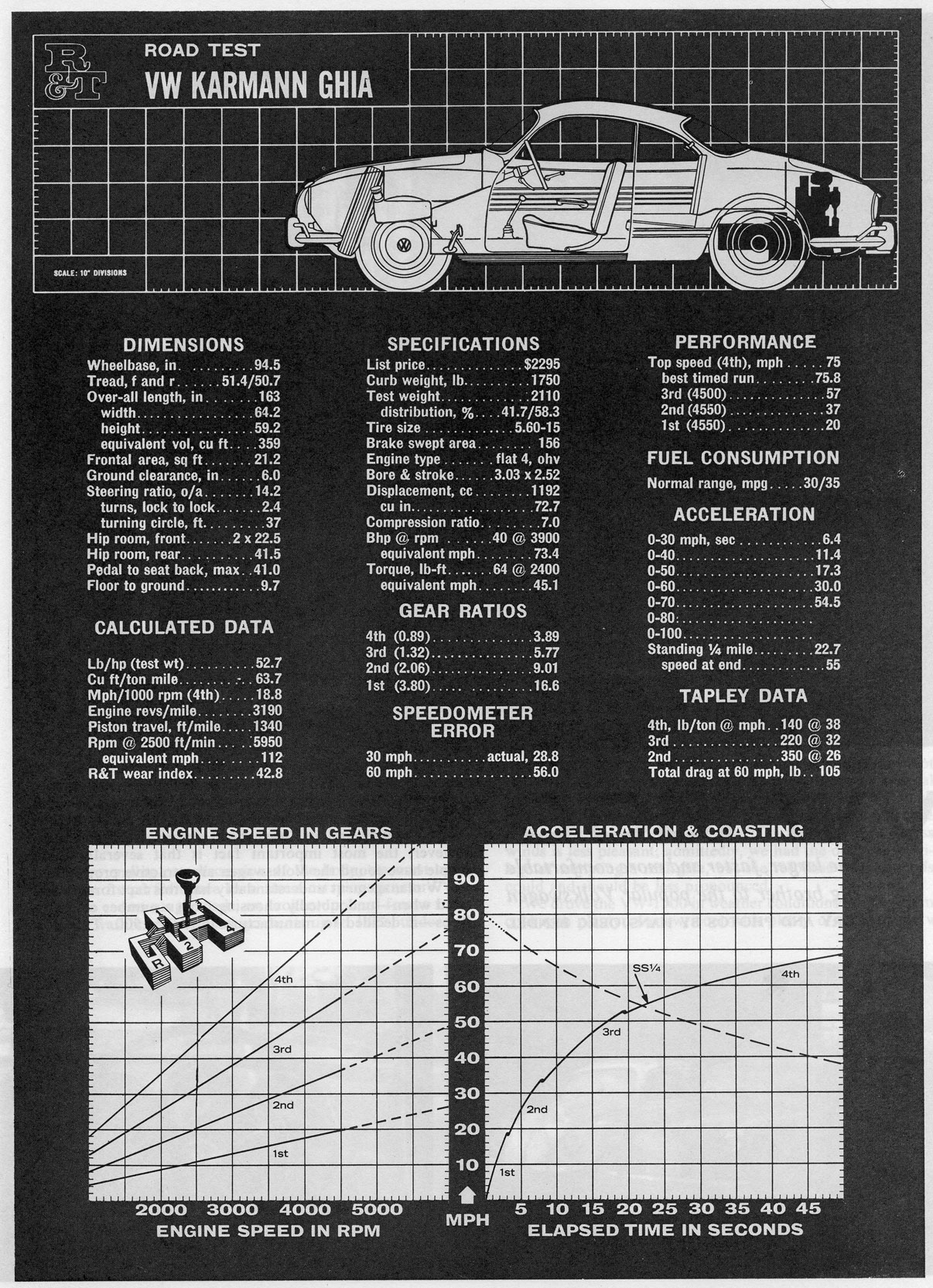 TheSamba VW Archives Road and Track Karmann Ghia