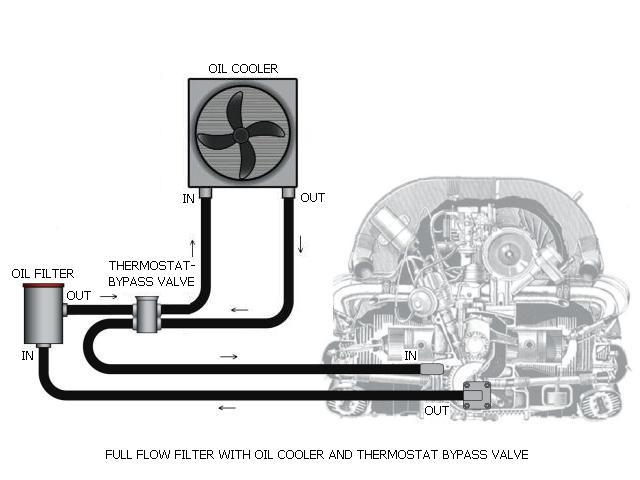 Vw Oil System Diagram - Your Wiring Diagram