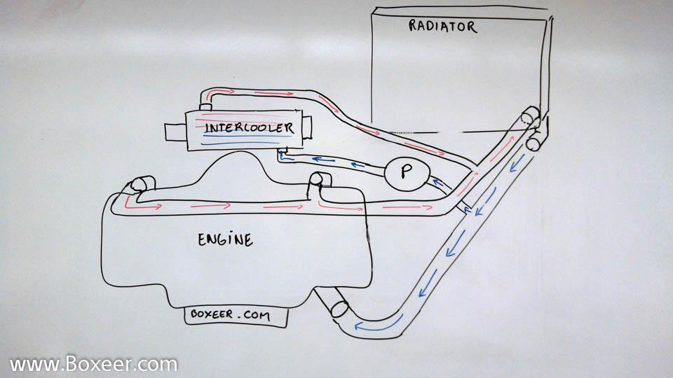 thesamba.com :: gallery - subaru water to air intercooler diagram  thesamba.com