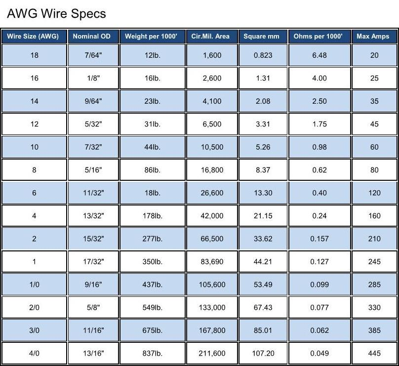 Beautiful wire and breaker size chart ideas electrical circuit beautiful wire and breaker size chart gallery electrical circuit keyboard keysfo Gallery