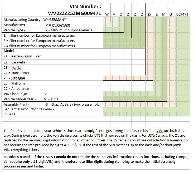 TheSamba com :: Vanagon - View topic - Syncro VIN decoding - need help