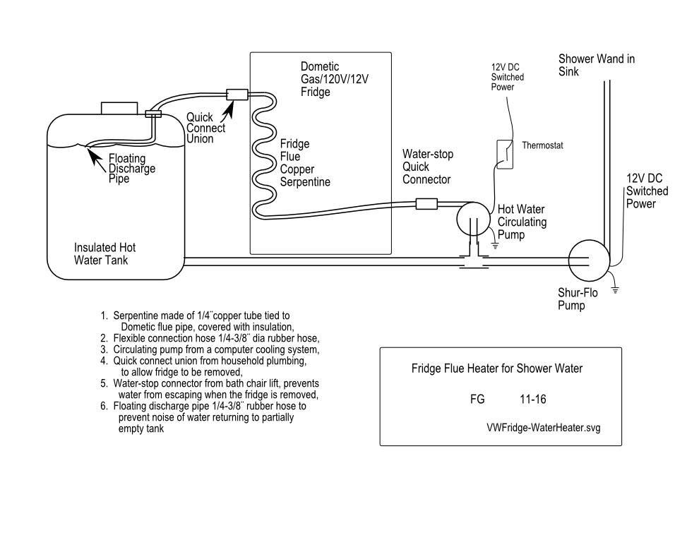 Dometic Fridge Flue Water Heater