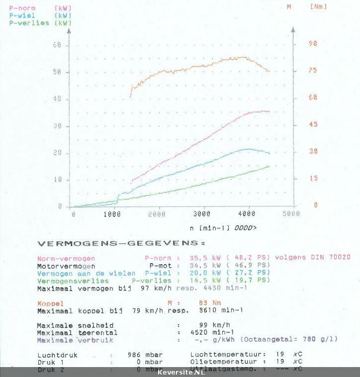 vw 36hp WW Okrasa dyno results