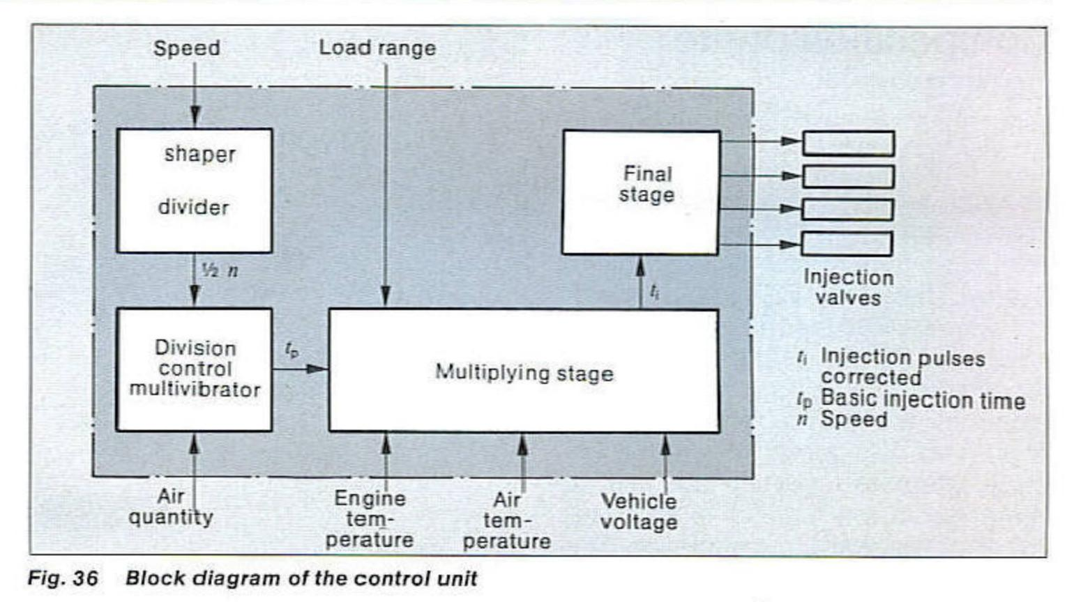 Ecu Block Diagram - Owner Manual & Wiring Diagram on chrysler dodge wiring diagram, kenworth wiring diagram, merkur wiring diagram, morris minor wiring diagram, scion xa wiring diagram, grumman llv wiring diagram, subaru wiring diagram, ghia wiring diagram, willys wiring diagram, jeep wiring diagram, pontiac vibe wiring diagram, mg wiring diagram, gmc truck wiring diagram, nissan wiring diagram, suzuki xl7 wiring diagram, hummer wiring diagram, avanti wiring diagram, saturn vue wiring diagram,