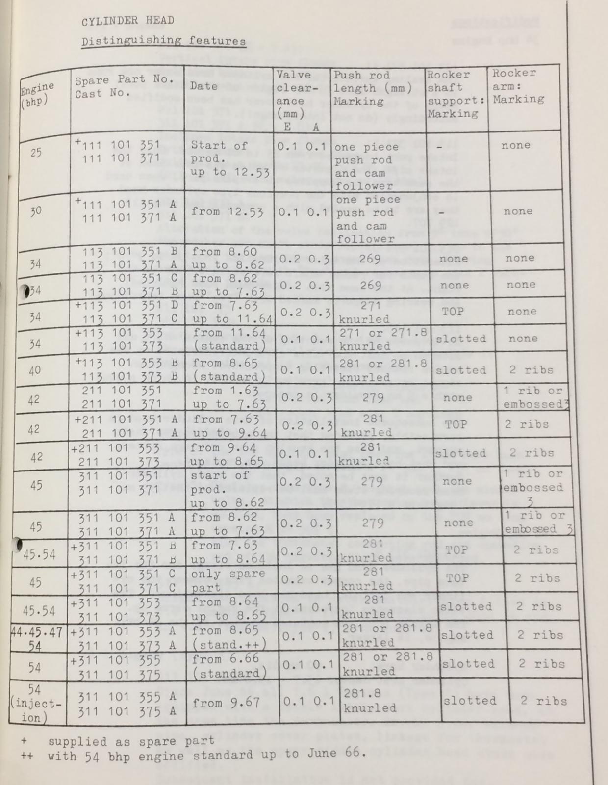 Cylinder Head Casting Number
