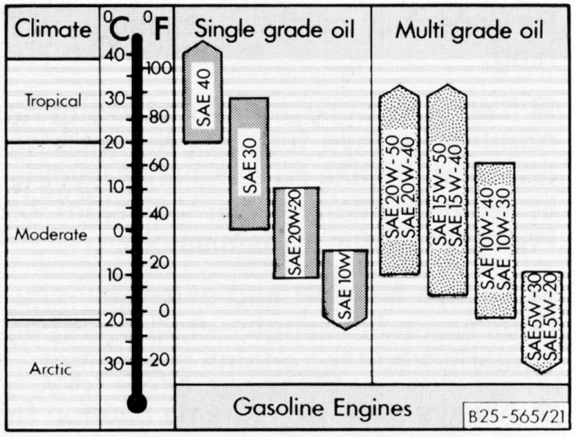 Thesamba Gallery Vanagon Oil Weight Chart
