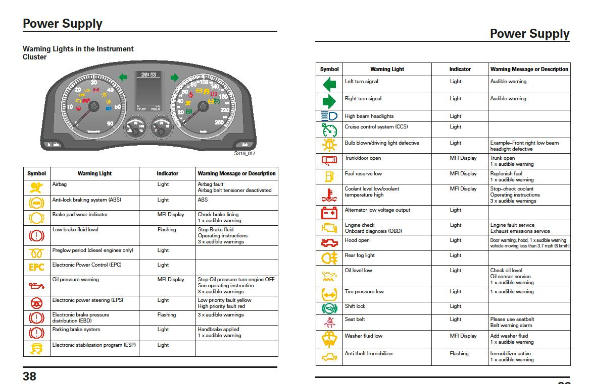Vw jetta warning lights iron blog gen jetta dash lights source image may have been reduced in size click to view fullscreen buycottarizona Choice Image