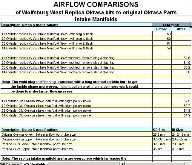 WW intake manifold airflow test