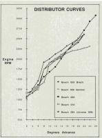 Mechanical distributor advance curves