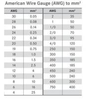 AWG to mm2 Chart