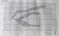 Distributor Advance Curves from Engine Manual