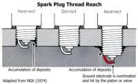 spark plug thread reach