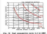 ej22 fuel consumption