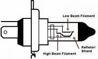 H4 Bulb Anatomy