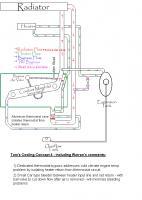Subaru cooling diagram