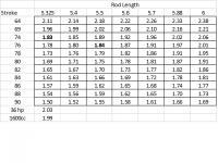 Rod Ratio Chart