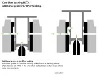 Cam lifter type 1 - oiling problem (1)