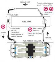 Fuel line check valves