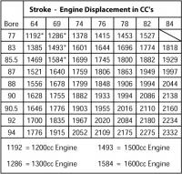displacement chart