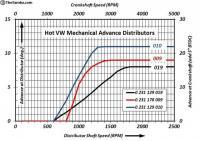 distributor Mechancial advance chart