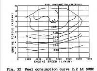 torque curve fuel economy