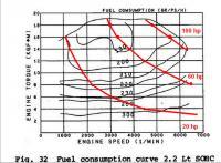 torque curve and fuel economy