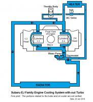 Subaru EJ Engine Coolant Schematic