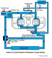 Subaru EJ Engine Coolant Schematic, Full-Bypass