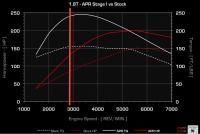 APR AEB Stage 1 Graph and Tranny Ratios