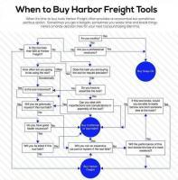 Harbor Freight Flowchart