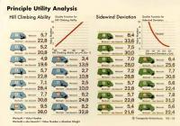 VW T3 Benefit Analysis
