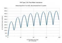 Air Flow Meter resistance