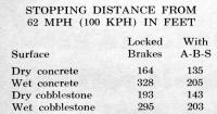 Braking distances