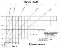 Gearing graphs