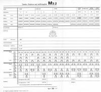 Type 4 distributor chart (Swedish)
