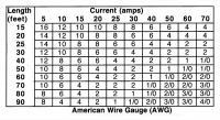 12V wire gauge
