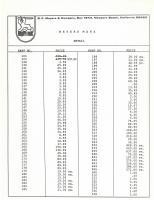 1968 Meyers Manx Price Sheet