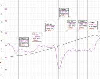 AFR chart