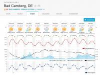 Bad Camberg 2019 Weather
