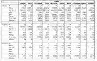 Sept 2019 Splits Price Analysis