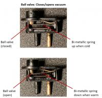 Thermostatic valve functions