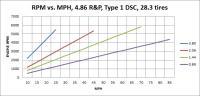 rpm vs mph