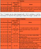 Type 4 Head Info