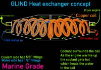 GLIND heat exchanger thread