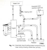 fox cooling system diagram