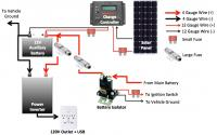 Aux Battery Rig With Solar