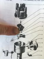 dist diagram