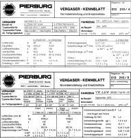 2.0; European specification Solex 32-34 PDSIT